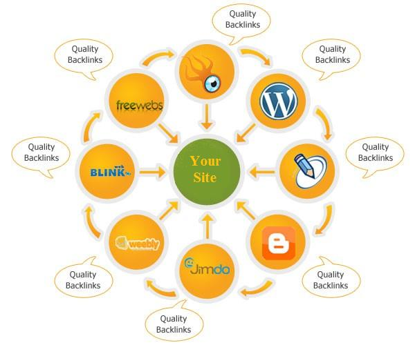 Buy-High-Quality-Backlinks1